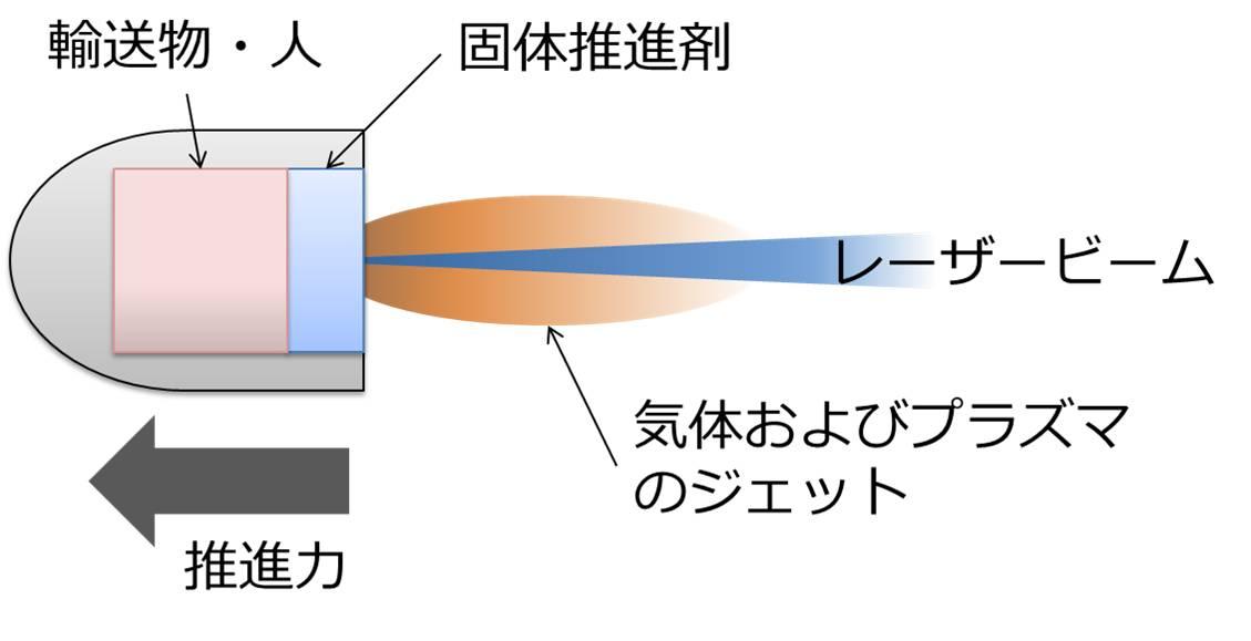 Space Propulsion – 衝撃波・宇宙推進研究グループ