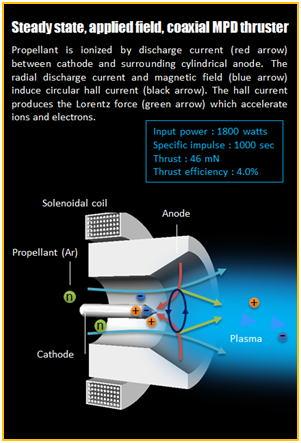 TUBİTAK SAGE SAPAN Elektromanyetik Fırlatma Sistemi - Roket